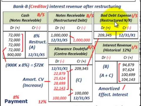 Troubled Debt Restructuring (Modification Of Terms With LossTo Creditor, Creditors Prospective)