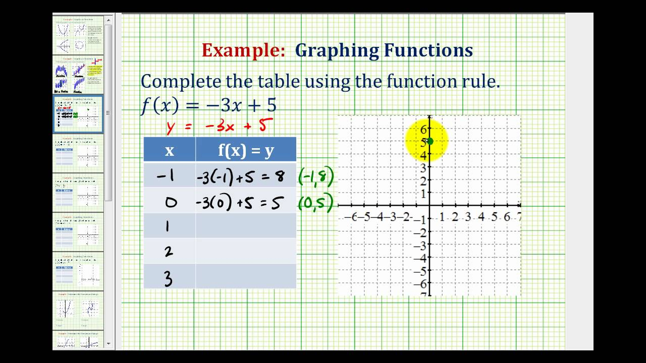 Graphs linear equations and functions.