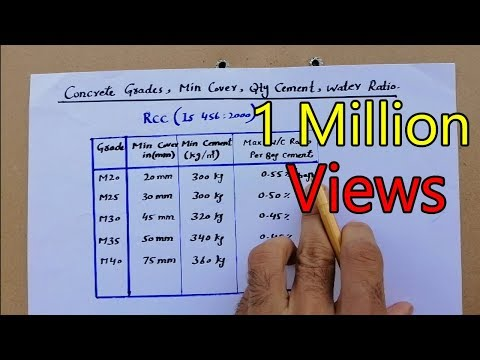 Grade Of Concrete And Water Cement Ratio