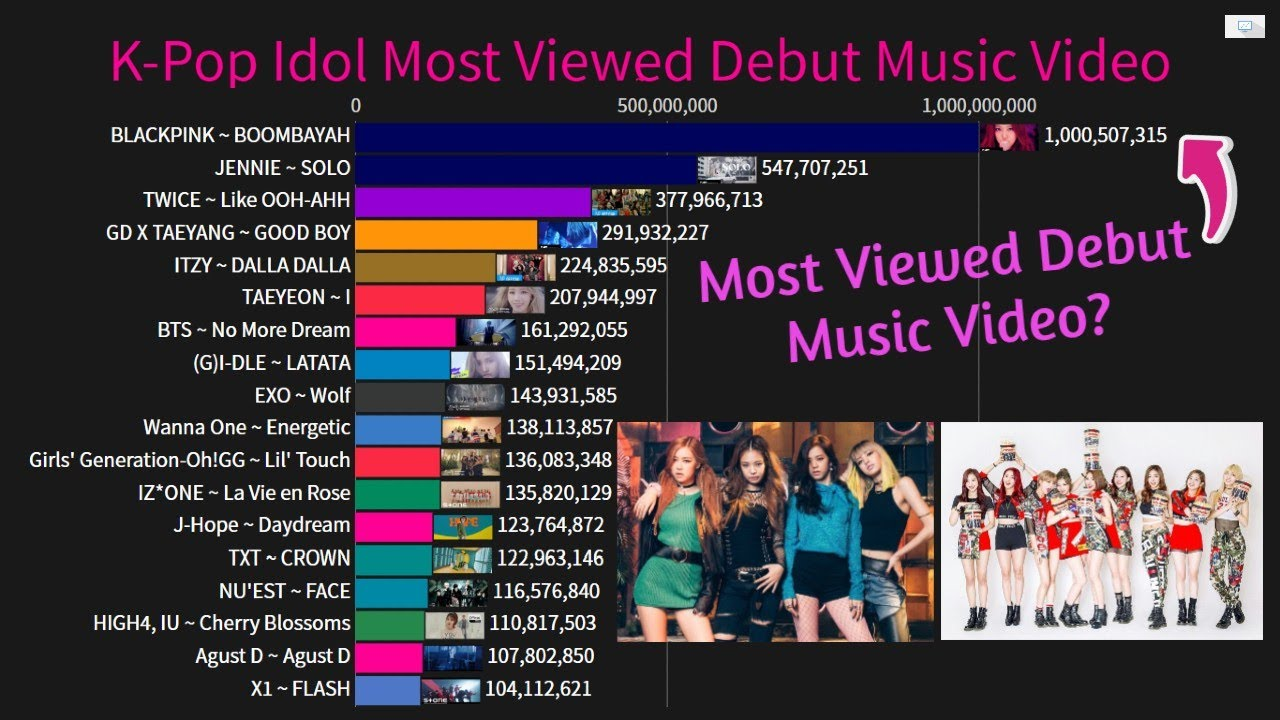 K Pop Idol History Of Most Viewed Debut Music Video 2010 2020 Youtube