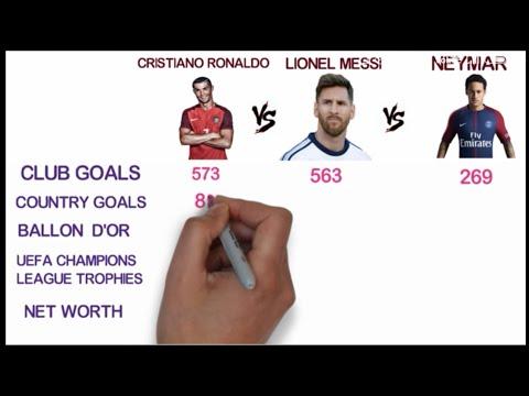 Cristiano Ronaldo Vss Lionel Messi Vs Neymar Comparison | Top Football Players Comparison