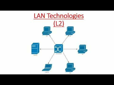 LAN Technologies & Security - ARCNET, Token Ring, FDDI, CDDI, Ethernet, CSMA, CSMA/CA, CSMA/CD