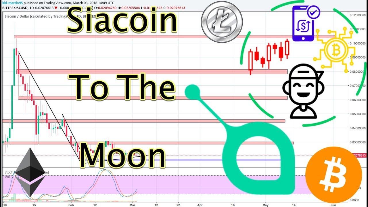 Siacoin - Dollar Aktuell