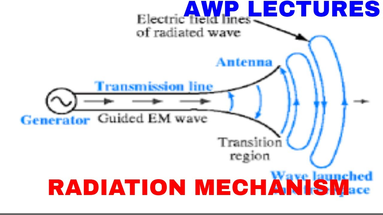 medium resolution of radiation mechanism of single wire and two wire antenna youtube gap titan antenna wiring diagram antenna 2wire wiring diagram