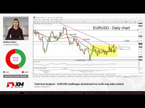 Technical Analysis: 07/01/2019 - EURUSD challenges downtrend line; bulls may take control