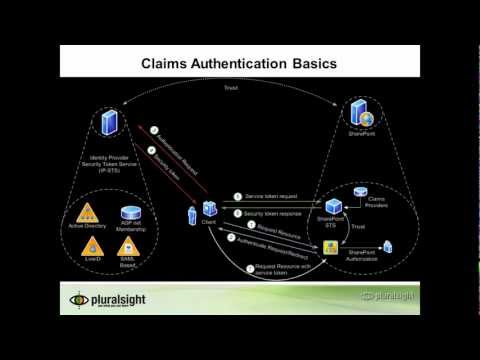 Claims based authentication in Sharepoint 2010 using external users | Pluralsight