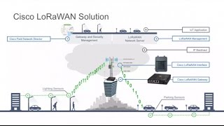 Cisco IoT LoRaWAN Sensor Networking with Samuel Pasquier