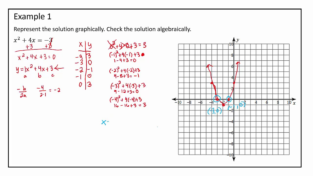 how to get an equation from a graph