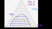 How to create a ternary plot youtube 942 ccuart Choice Image
