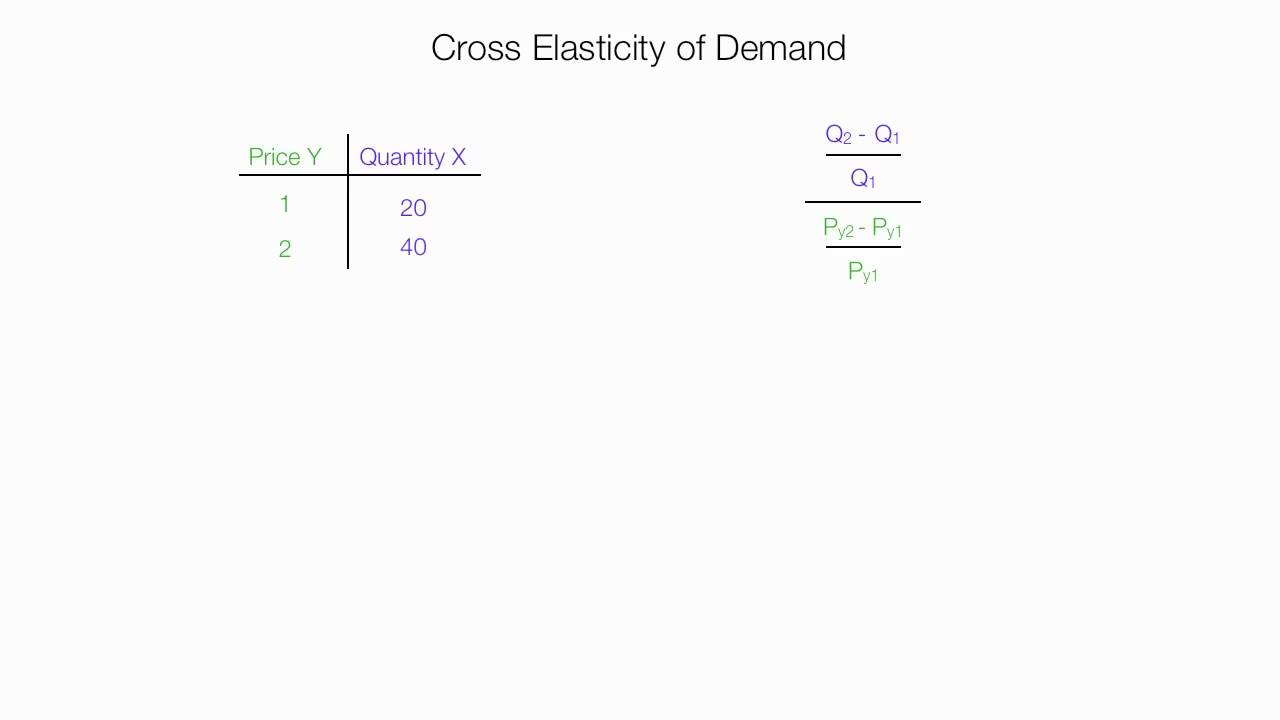 How To Calculate Cross Elasticity Of Demand