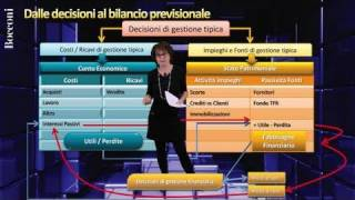 Bocconi business planning - parte iii