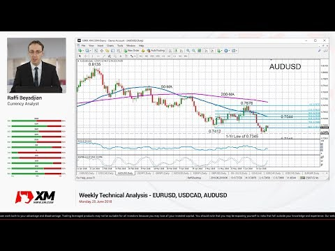 Weekly Technical Analysis: 25/06/2018 - EURUSD, USDCAD, AUDUSD