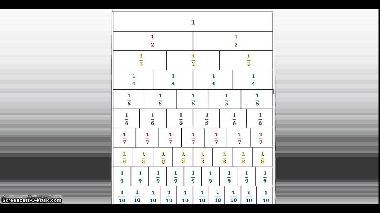 Equivalent Fractions using a Fraction Wall