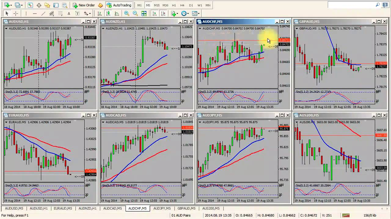 Uneven mt4 chart time frames