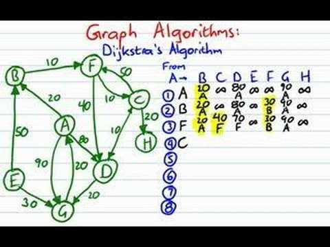 Graphs: Dijkstra