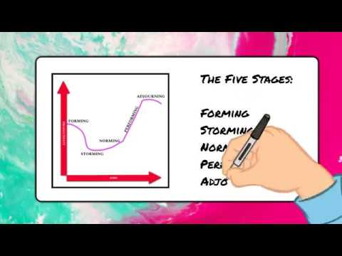 Tuckman's Model – 5 Stages of Team Development and Practical