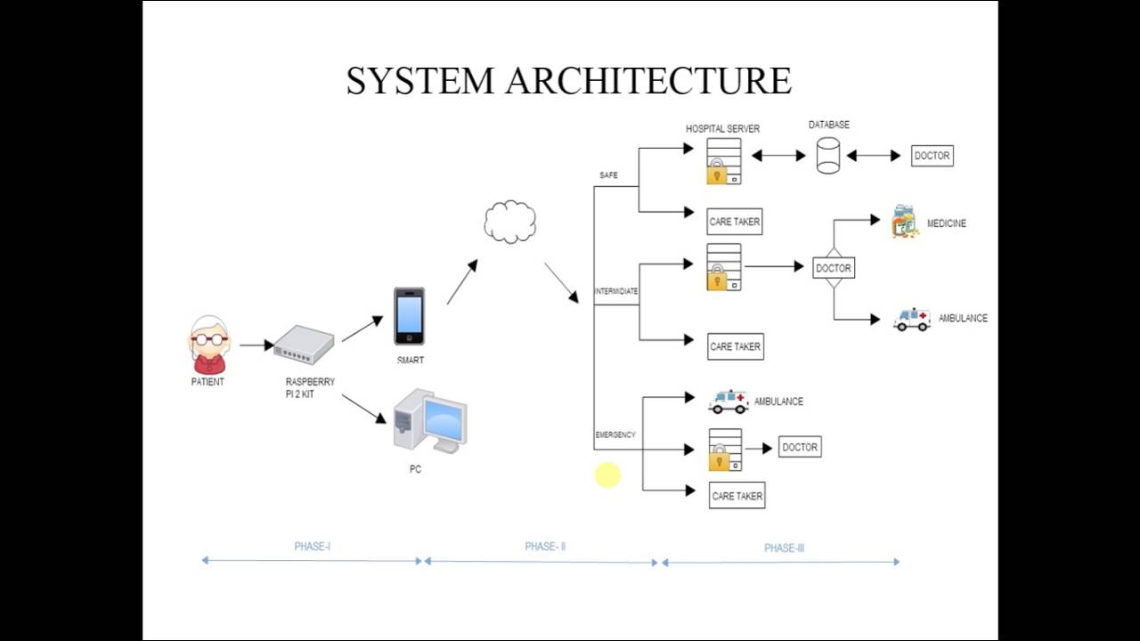 An Efficient Iot Based Remote Health Monitoring Using