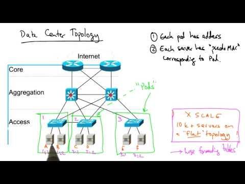 Data Center Network Topology
