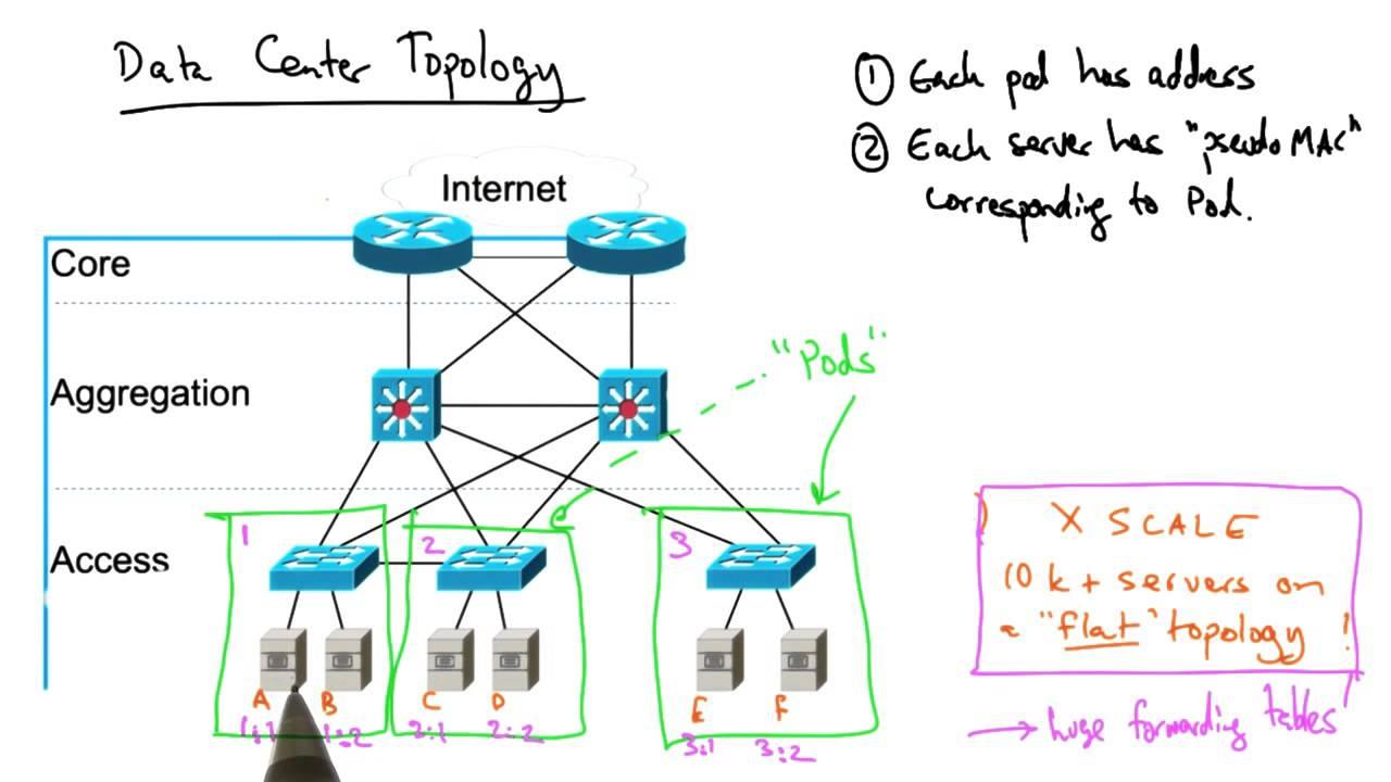 data center network topology youtube