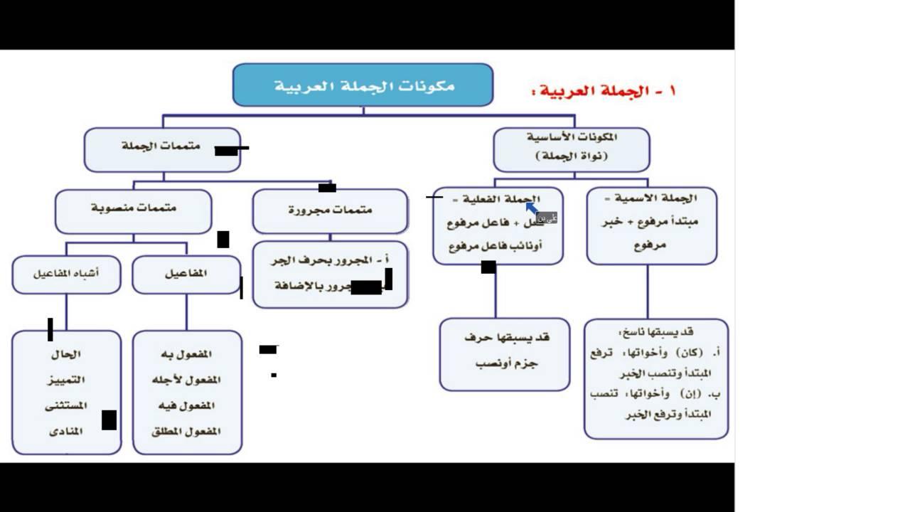 حل كتاب عربي 4 مقررات بوربوينت