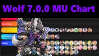 Wolf 7.0.0 Match Up Chart