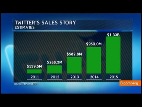 Twitter IPO: Breaking Down the New S-1 Filing