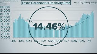 Texas reported more than 10,000 people are hospitalized because of covid-19. ninety-five deaths friday. chris costa is breaking down the latest numb...