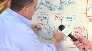 Engineers Unplugged S3|Ep9: The Underlay Network (SDN) with The Packet Pushers