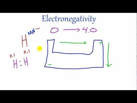 Chemistry Lesson - 30 - Electronegativity