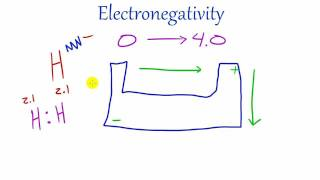 Chemistry Lesson - 30 - Electronegativity