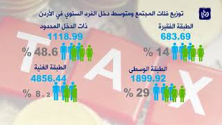 فرض الضرائب في الأردن هل بات نفط الحكومة - (17-9-2017)