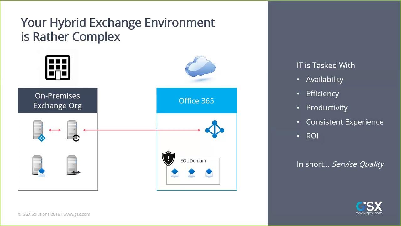 The Challenge Of Ensuring Exchange