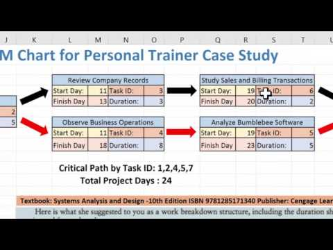 Creating A Pert Cpm Chart Using Excel 2016 And The Personal Trainer Case Youtube