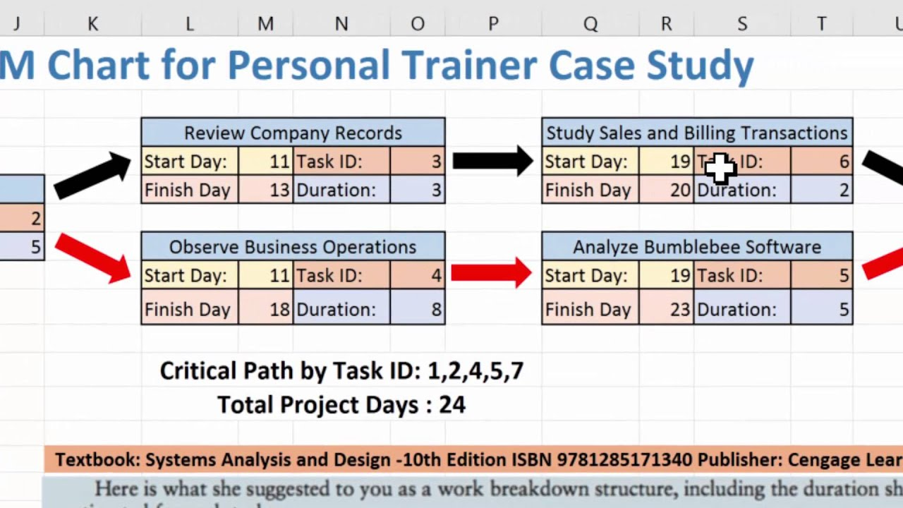 Creating  pert cpm chart using excel and the personal trainer case youtube also rh