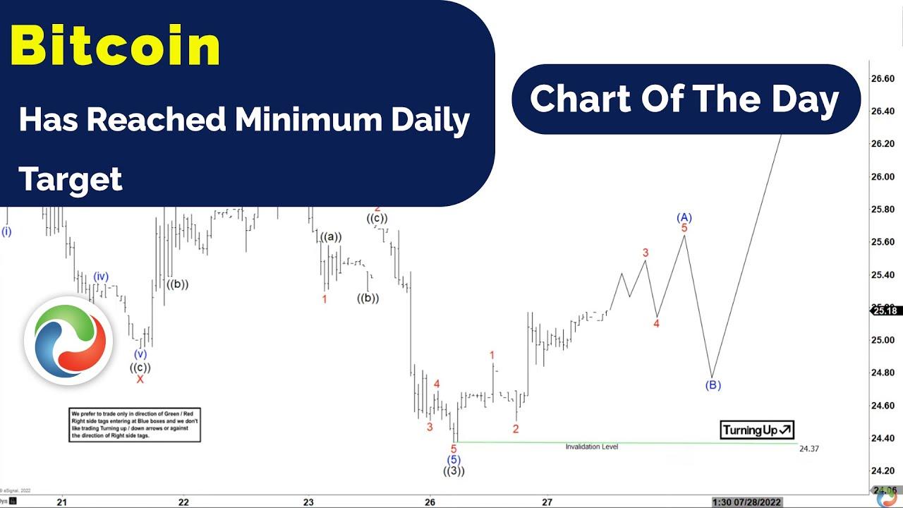 bitcoin elliott wave forecast