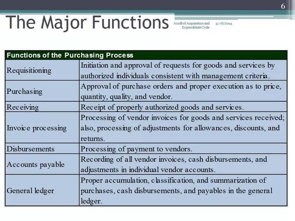 procurement procedures and processes pdf