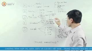 Khóa học Marketing online - Online marketing là gì?