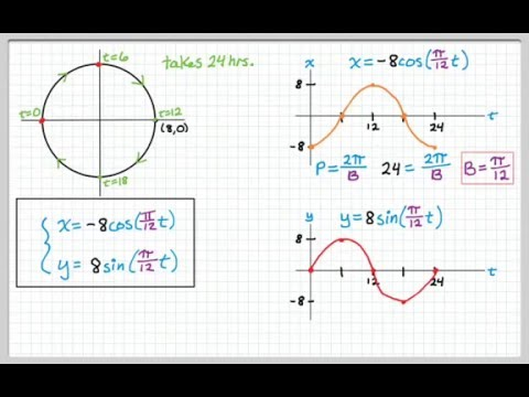 Parametric Equations for Circles - YouTube