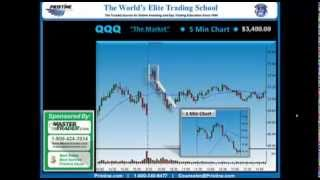 Active Trading Profit of $3,400   Novice Gap Strategy using Simple Management
