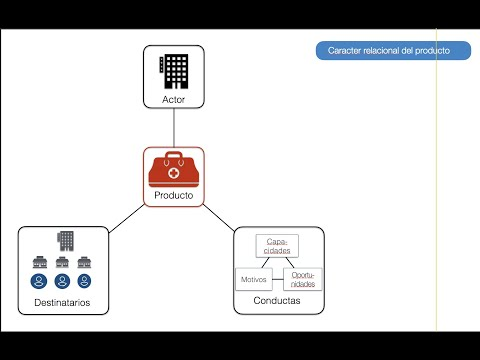 ¿Qué es el capital intelectual?из YouTube · Длительность: 2 мин29 с