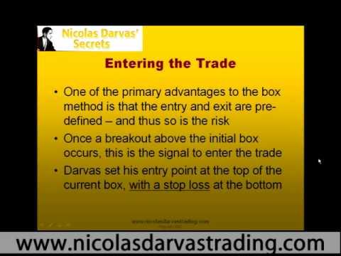 Darvas box trading strategy
