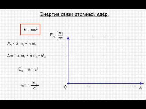 Атомная физика  Энергия связи атомных ядер  Урок 109