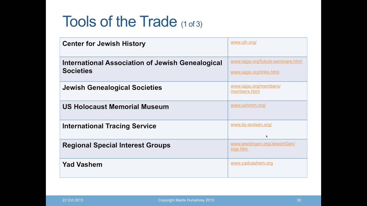 An introduction to jewish genealogy