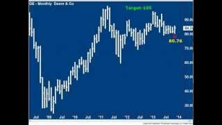 Andy Chambers: Stock Market Update December 12, 2013
