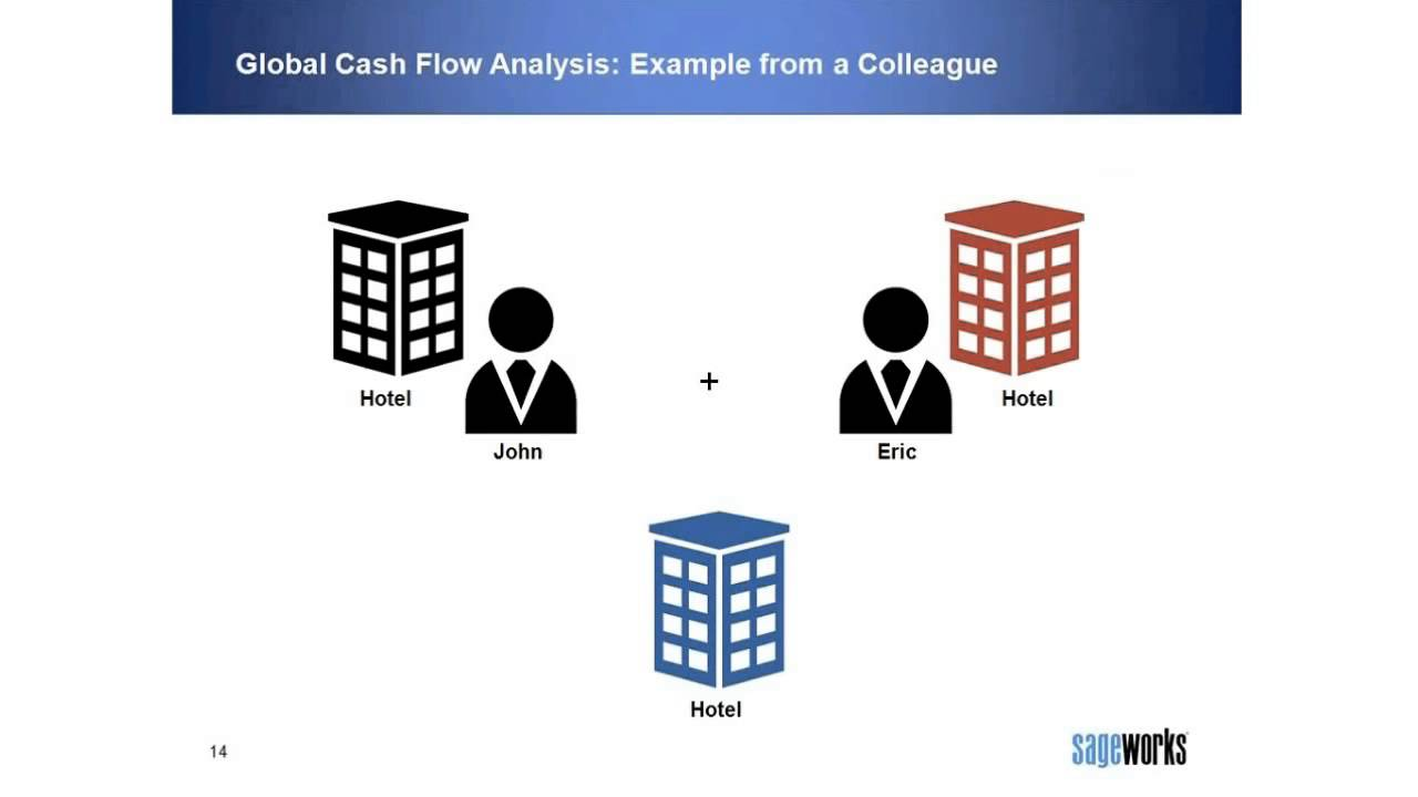 What is Global Cash Flow? - YouTube