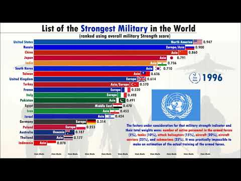 Top 20 Strongest Military in the world (1985-2020) | Credit Suisse | Military Strength Score