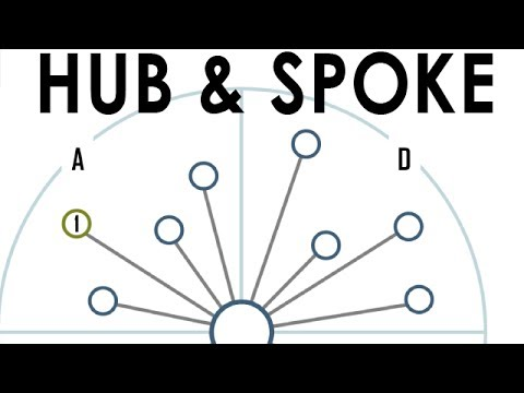 What is a hub and Spoke network? FIX Network diagram
