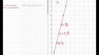 Урок №1 Поняття функції  7 клас