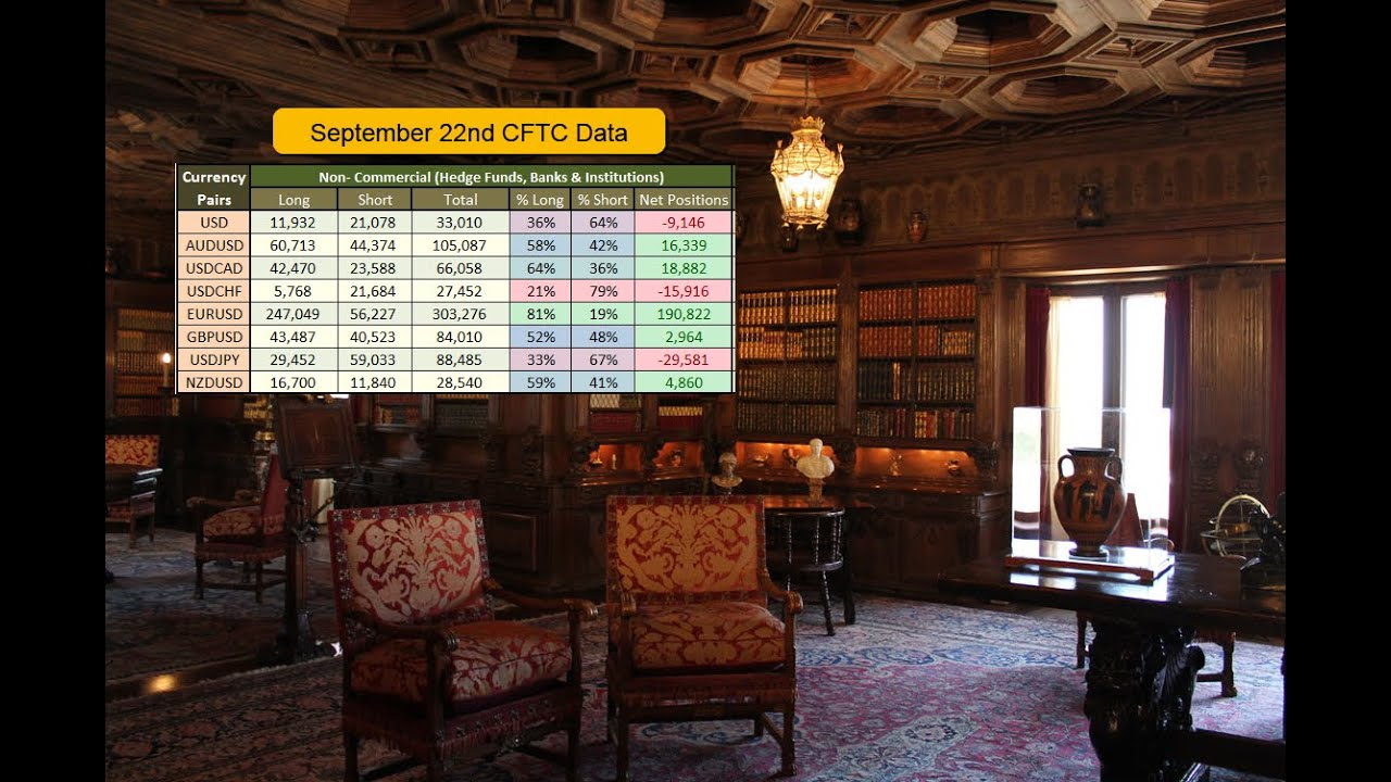 September 22nd 2020   CFTC Report