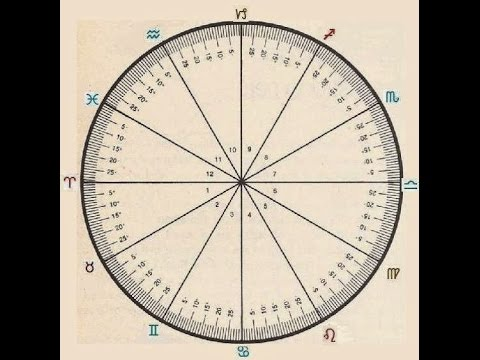 Astrology Chart: How to read the degrees